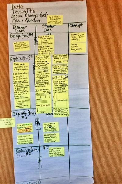 5E Lesson planning